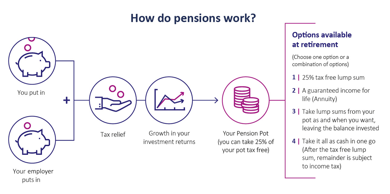 Products-Services-How-Do-Pensions-Work