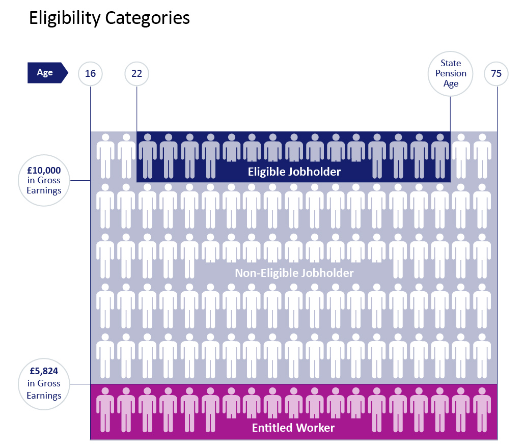 Auto-Enrolment-Section-Eligibility-Diagram