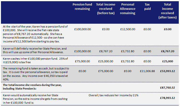 Taking the Whole Pension Pot As Cash in One Lump Sum | TPT